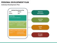 Personal Development Plan PPT Slide 33