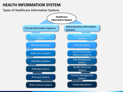 Health Information System PPT slide 5