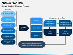 Annual Planning PPT Slide 6