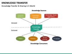 Knowledge Transfer PPT Slide 34