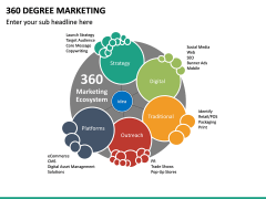 360 Degree Marketing PPT Slide 18