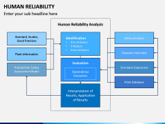 Human Reliability PPT Slide 2