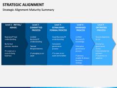 Strategic Alignment PPT Slide 10