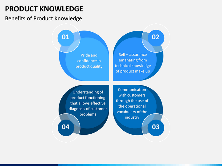 Product Knowledge Powerpoint Template Sketchbubble