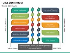 Force Continuum PPT Slide 18