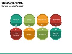 Blended Learning PPT Slide 22
