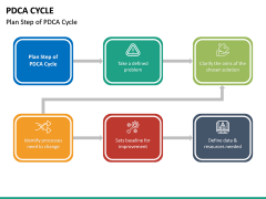 PDCA Cycle PPT Slide 31