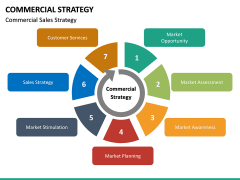 Commercial strategy PPT slide 22