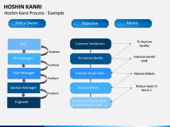 Hoshin Kanri PPT Slide 13