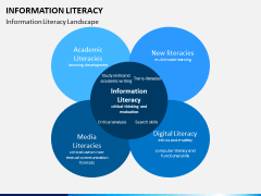 Information literacy PPT slide 11