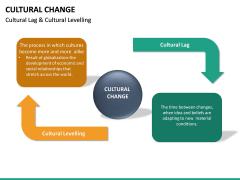 Cultural Change PPT Slide 21