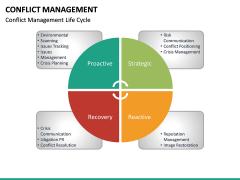 Conflict Management PPT Slide 25