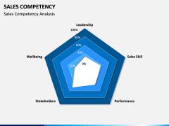 Sales Competency PPT Slide 5