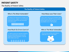 Patient Safety PPT Slide 5