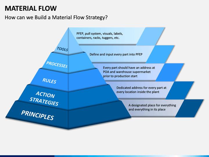 Material Flow
