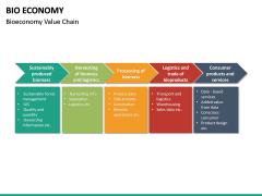 Bio Economy PPT Slide 33