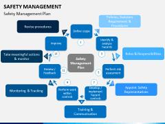 Safety management PPT slide 11