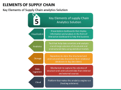 Elements of Supply Chain PPT Slide 20