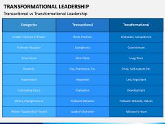 Transformational Leadership PPT Slide 14