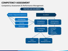 Competency Assessment PPT Slide 13