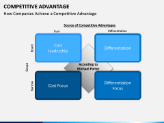 Competitive Advantage PPT Slide 19