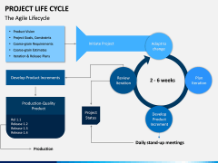 Project life cycle PPT slide 16