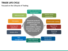 Trade Life Cycle PPT Slide 19
