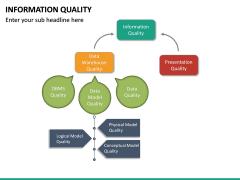 Information Quality PPT Slide 22