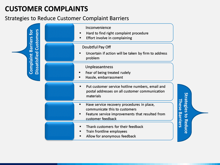 Customer Complaints Powerpoint Template