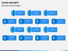 Cloud Security PPT Slide 5