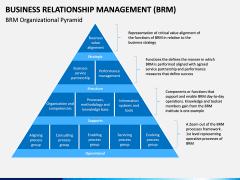 Business Relationship Management (BRM) PPT Slide 6