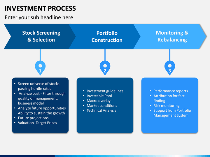 repeatable investment process ppt
