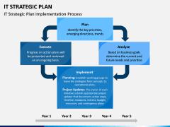 IT Strategic Plan PPT Slide 8