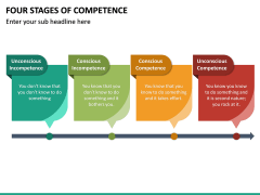 Four Stages of Competence PPT Slide 19