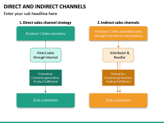 Direct and Indirect Channels PPT Slide 21