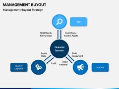 Management Buyout PPT Slide 7