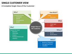 Single Customer View PPT Slide 16