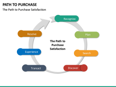 Path to Purchase PPT Slide 31