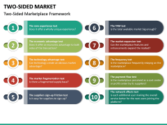 Two-Sided Market PPT Slide 17