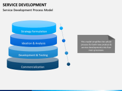 Service Development PPT Slide 5