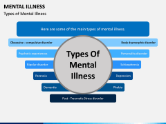 Mental illness PPT Slide 3