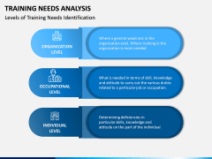 Training Needs Analysis PPT Slide 3