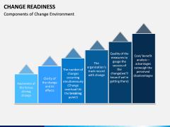 Change Readiness PPT Slide 8