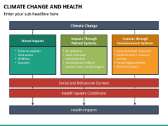 Climate Change and Health PPT Slide 24
