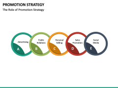 Promotion Strategy PPT Slide 25