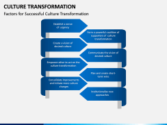Culture Transformation PPT Slide 7