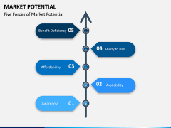 Market Potential PPT Slide 5