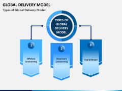 Global Delivery Model PPT Slide 4