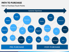 Path to Purchase PPT Slide 8