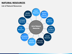 Natural Resources PPT Slide 4